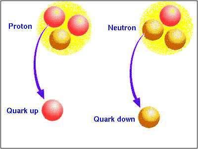 Un nucléon est constitué de quarks up et de quarks down. © DR