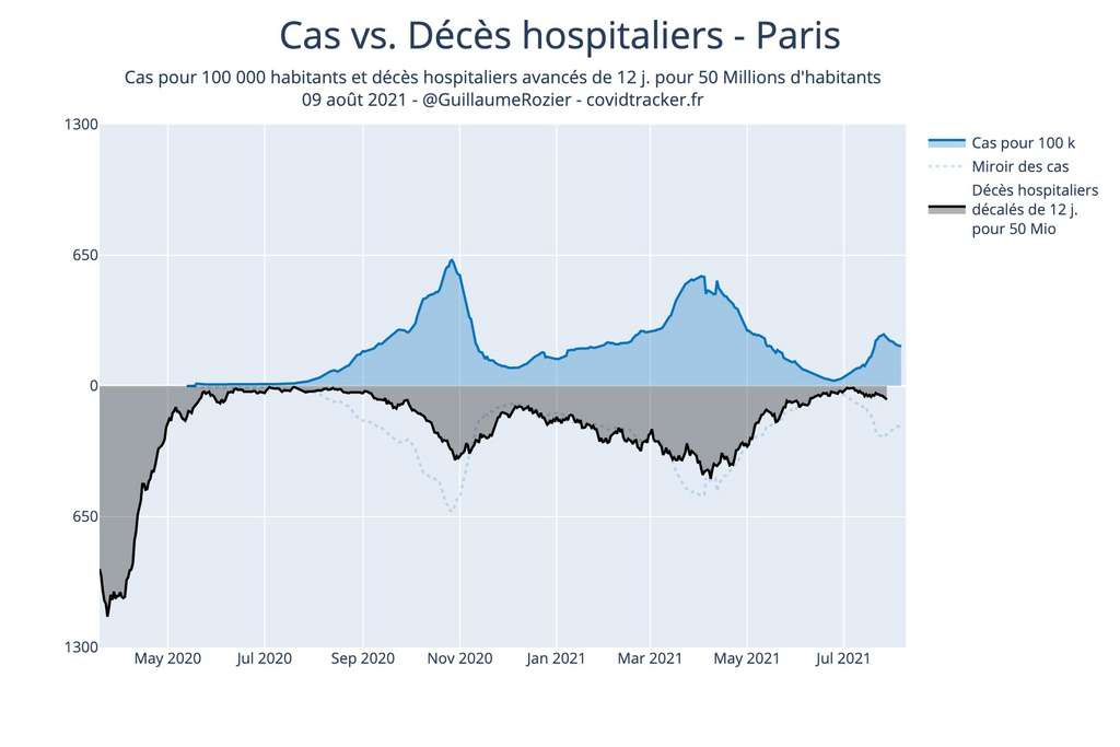 Cas positifs versus décès à Paris. © Guillaume Rozier, Covidtracker