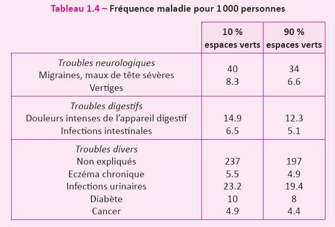 Fréquence de chaque maladie en fonction du pourcentage d'espaces verts dans la résidence, sur 1.000 personnes. © DR