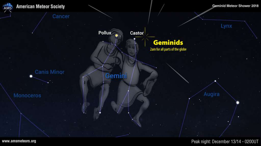 Le radiant des Géminides se situe près de la tête de Castor et de l'étoile qui porte son nom. © AMS