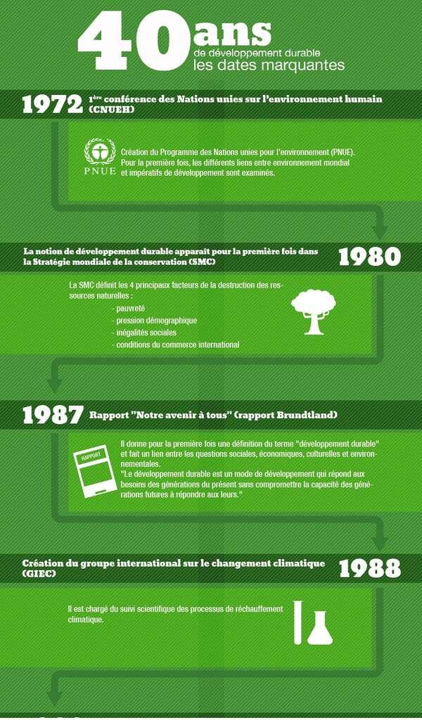Entre 1972 et la fin des années 1980 se développe la prise de conscience des enjeux environnementaux. © Ministère de l'Écologie, du développement durable et de l'énergie