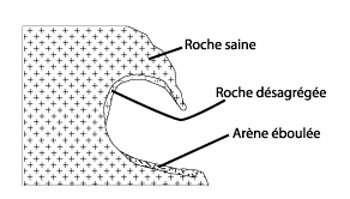 Le taffoni se forme suite à la désagrégation de la roche sur la paroi. © DR