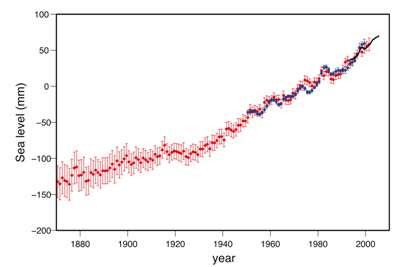 Figure 6 : Evolution du niveau moyen des mers depuis 140 ans.