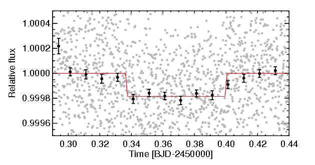 Un autre extrait de la courbe de lumière de 55 Cancri montrant une occultation observée par Spitzer en 2013. © Brice-Olivier Demory, Michael Gillon, Nikku Madhusudhan, Didier Queloz
