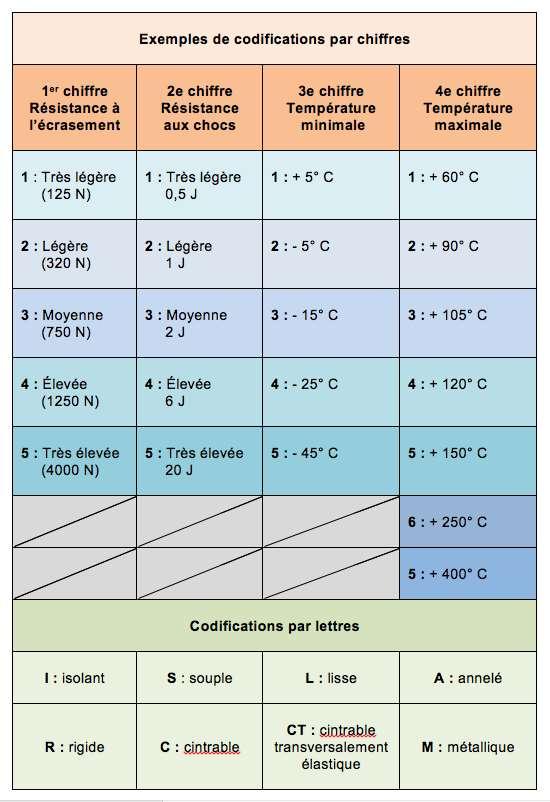 Les caractéristiques des gaines et conduits sont désignées par des lettres et des codes à plusieurs chiffres. Par exemple, ICTA 3422 : résistance moyenne à l'écrasement, élevée aux chocs, température mini/maxi d'utilisation et d'installation -5/+90 °C. © M.B.