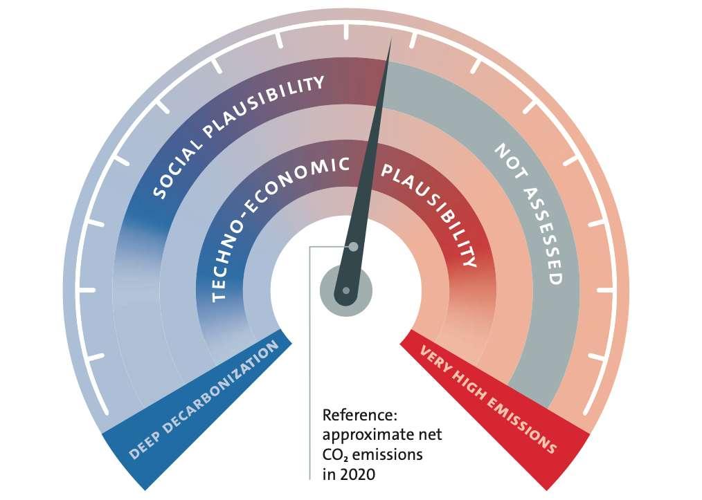 Ce compteur de vitesse imaginé par les chercheurs de l'université de Hambourg (Allemagne) montre le large éventail d'émissions possibles en 2050, telles que décrites dans les scénarios d'émissions existants. Les émissions pourraient atteindre zéro net d'ici 2050 (deep decarbonization) ou pourraient augmenter jusqu'à doubler par rapport aux émissions actuelles (very high emissions). Les émissions approximatives en 2020 sont indiquées par l'aiguille du compteur. © Hamburg climate futures outlook