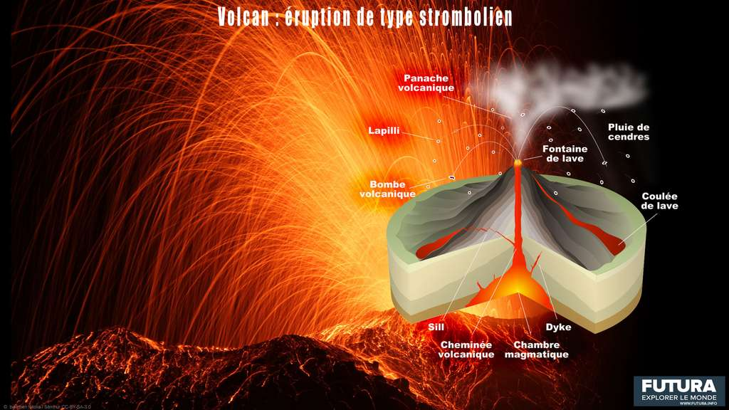 Les éruptions de type strombolien. © Futura