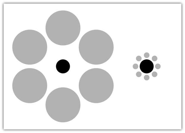 Illusion optique d'Ebbinghaus. Les deux cercles noirs sont de la même taille, mais celui entouré de petits objets (à droite) parait plus gros que celui entouré de gros objets. © DR