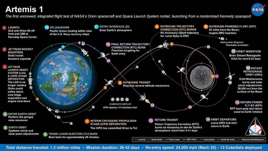 Déroulement de la mission autour de la Lune Artemis 1 prévue pour 2020. © Nasa