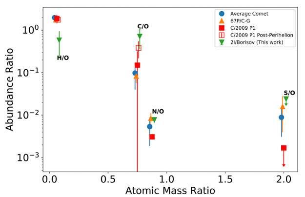 Ce schéma montre la composition des substances volatiles dans la coma de 2I / Borisov par rapport aux comètes de notre Système solaire. Les rapports d'abondances sont montrés par rapport à l'oxygène atomique O pour le carbone, l'azote et le soufre (C,N,S) pour 2I / Borisov, 67P / Churyumov-Gerasimenko et la moyenne des comètes (average comet). © D. Bodewits, J. W. Noonan, P. D. Feldman, M. T. Bannister, D. Farnocchia, W. M. Harris, J.-Y. Li, K. E. Mandt, J. Wm. Parker, Z. Xingde