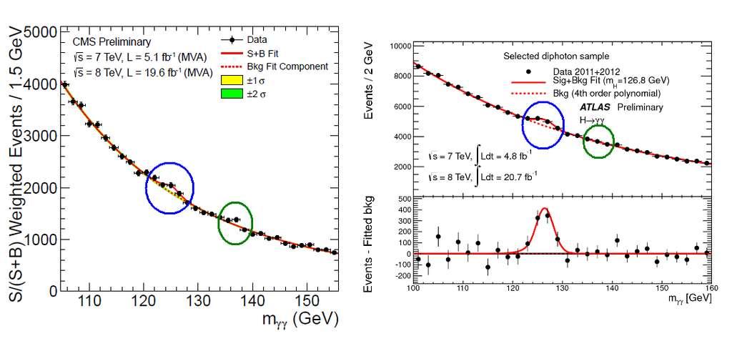 Schéma montrant en mars 2013 des données des collisions proton-proton dans CMS (à gauche) et Atlas (à droite). Le nombre de collisions ayant produit deux photons gamma est sur l'axe vertical, la masse de toutes les particules qui pourraient avoir produit ces deux photons, sur l'axe horizontal. Une particule réelle apparaîtra comme une bosse sur la courbe. Le boson de Higgs à 125 GeV environ est réel : il apparaît à la fois dans Atlas et CMS. La bosse à 136 GeV dans CMS n'est pas observée par Atlas, par conséquent il n'y a aucune preuve que cela soit dû à l'existence d'une particule, et il est probable qu'elle résulte d'une fluctuation statistique. © Mathew Strassler, CMS-Atlas, Cern