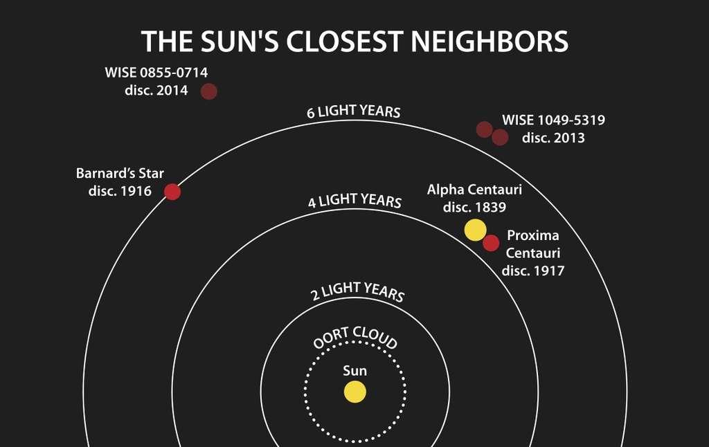 Les étoiles voisines du Soleil sont plus nombreuses qu'on le croyait. D'abord, il y a Proxima du Centaire (Proxima Centauri), naine rouge découverte en 1917 et appartenant au système d'Alpha du Centaure (Alpha Centauri). Vient ensuite l'étoile de Barnard (Barnard's Star, découverte en 1916). Depuis 2013, grâce à Wise, on connaît le couple de naines brunes WISE 1049-5319. Cette année, WISE J085510.83-071442.5 (WISE 0855-0714) s'ajoute à la liste. © Janella Williams, université de Pennsylvanie