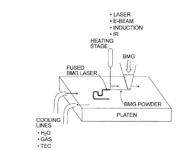 Le brevet intitulé Layer-by-layer construction with bulk metallic glasses décrit un système d'impression en 3D permettant de créer des pièces métalliques à partir de Liquidmetal, autrement appelé bulk metallic glass (BMG). Cet alliage métallique non cristallin est à la fois robuste, léger et souple. Les châssis des futurs produits d'Apple pourraient être constitués de BMG. L'illustration présente un système d'impression en 3D pour concevoir des pièces à partir de BMG. Une fine poudre de BMG (BMG powder) est déposée avant d'être fusionnée par les hautes températures générées par un laser (fused BMG laser) ou l'une des technologies habituellement employées pour l'impression 3D de pièces métalliques. © Apple, USPTO