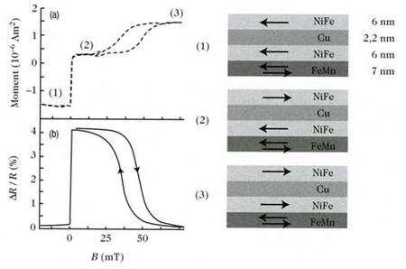 Fig 8 : propriétés magnétiques et électriques résultantes, d'une multicouche nanométrique présentant l'effet de magnétorésistance géante.