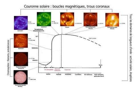 Diagramme d'évolution de la température dans l'atmosphère du Soleil (Crédit : LESIA).