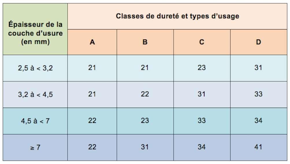 Les classes 31 à 41 s'appliquent aux usages commerciaux et industriels. © Futura Maison