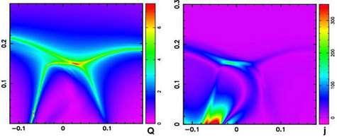 Figure 1 : Formation d'une nappe de courant horizontal (en vert à droite) au niveau d'un « tube de flux hyperbolique » (en rouge et jaune à gauche).