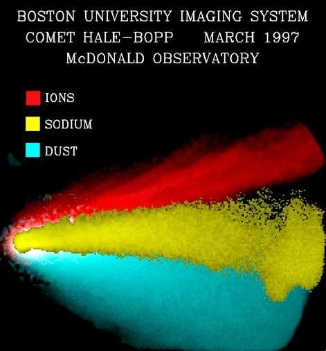 La fameuse comète Hale-Bopp était visible à l'œil nu au cours du printemps 1997. Sur cette image composite, elle est représentée à travers trois filtres sélectifs des longueurs d'onde d'émissions des ions de l'eau, du sodium et des poussières. © J. Wilson, J. Baumgardner, M. Mendillo (Boston University)