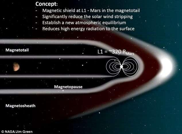 Une illustration du concept de la création d'une magnétosphère artificielle pour Mars. © Nasa, J.Green
