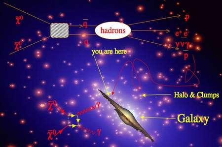 En haut, de gauche à droite : des paires de neutralinos, des particules de matière noire qui, en s'annihilant, peuvent donner des paires de quark-antiquark donnant lieu à la formation d'hadrons et de positrons dans la galaxie. Les paires de neutralinos peuvent aussi donner lieu par annihilation à deux photons gamma, comme indiqué en bas à gauche. © INFN