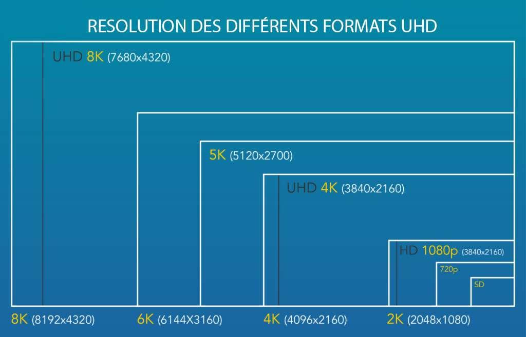 Les différentes résolutions, en pixels, des formats ultra-haute définition. © DR