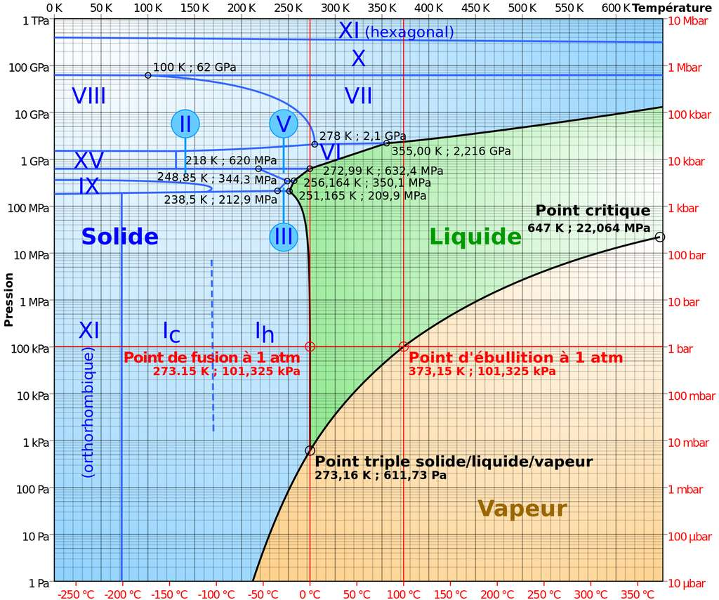 Ce diagramme de phase de l'eau montre bien qu'il existe plusieurs types de glace possibles. Nous en sommes maintenant à la glace XVI. © Wikipédia, Olivier Descout, cc by sa 3.0