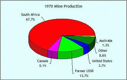 Production d'or en 1970.