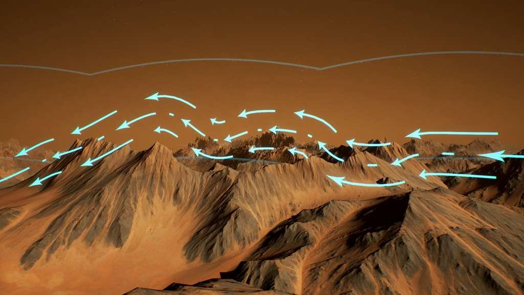 Image d'illustration des vents (flèches bleues) ondulant en fonction de la topologie de la surface de Mars. Cette ondulation crée des ondes gravitationnelles atmosphériques (lignes grises) qui se répercutent jusqu'à la thermosphère. © Nasa Goddard, Maven, CI Lab, Jonathan North