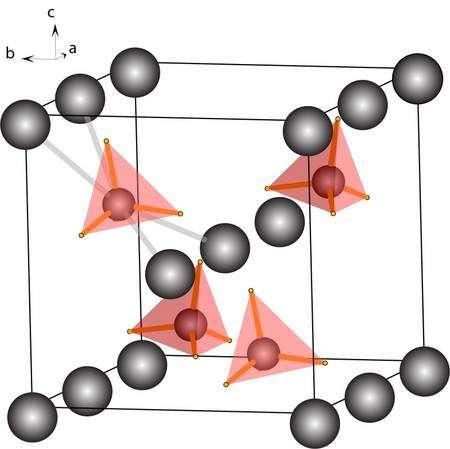 La nouvelle structure du borohydrure de lithium. En gris, les atomes de lithium, en rose-orangé, les tétraèdres d'hydrure de bore, étonnamment proches, les atomes d'hydrogène n'étant éloignés que d'environ 1,9 angström. © Y. Filinchuk, D. Chernyshov, A. Nevidomskyy et V. Dmitriev