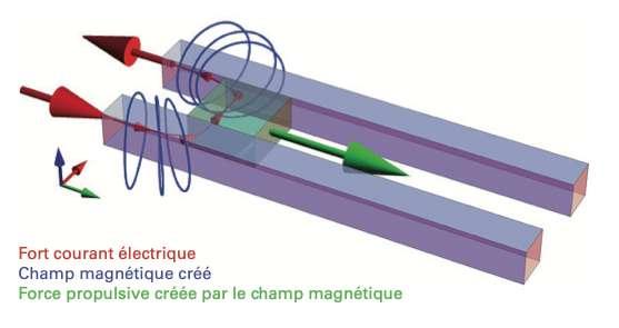 Le canon électromagnétique est composé de deux rails conducteurs dans lequel coulisse le projectile. Ce dernier est propulsé à très haute vitesse sous l'effet de la force de Laplace induite par l'interaction entre le champ magnétique B du circuit et le courant électrique I circulant perpendiculairement. Avec un courant de haute intensité, on peut ainsi atteindre les 2.000 mètres/seconde, soit six fois la vitesse du son. © ISL