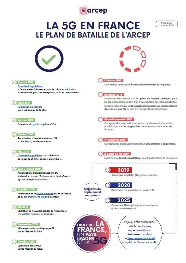 Le calendrier pour le déploiement de la 5G. © Arcep