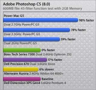 Un des nombreux comparatifs Mac/PC dont raffolait le PDG d'Apple