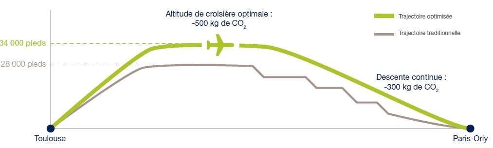 La recette du vol AF6129. Pour consommer moins et réduire vos émissions de CO2 : volez le plus droit possible, un peu plus haut que d'habitude (l'air, moins dense, freine moins) et évitez les escaliers. Problème : expliquer vos intentions (louables) aux contrôleurs aériens. © Air France