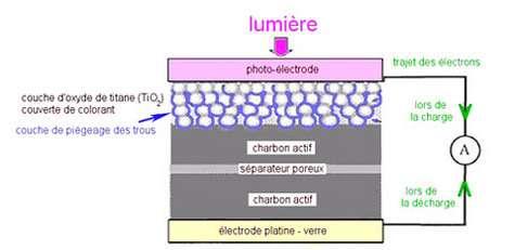 Illustration schématique du photo-condensateur multicouches à deux électrodes.