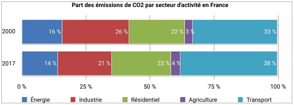 En France, 38 % des émissions de CO2 viennent du transport. © Céline Deluzarche, d'après chiffres Citepa pour l'année 2017.