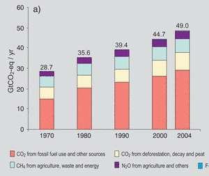 Émissions des gaz à effet de serre de 1970 à 2004 en équivalent CO2. L'ensemble du CO2 (couleurs rose et saumon) a un effet bien supérieur à celui des émissions de méthane (bleu clair). © Giec