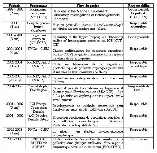 PNCA : Programme National de Chimie Atmosphérique; MATE : Ministère de l'Aménagement du Territoire et de l'Environnement.