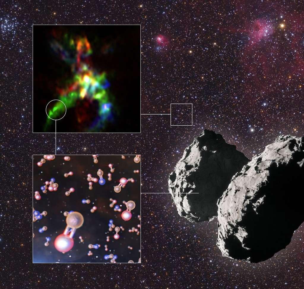 Comme le montre cette illustration, il existe une sorte de fil conducteur chimique entre la présence de molécules de monoxyde de phosphate (PO) représentées en bas à gauche aussi bien dans la comète 67P/Churyumov–Gerasimenko, à droite, que dans la région de formation stellaire AFGL 5142, dont les images en fausses couleurs formées par Alma sont montrées en haut à gauche. © Alma (ESO/NAOJ/NRAO), Rivilla et al.; ESO/L. Calçada; ESA/Rosetta/NAVCAM; Mario Weigand, www.SkyTrip.de