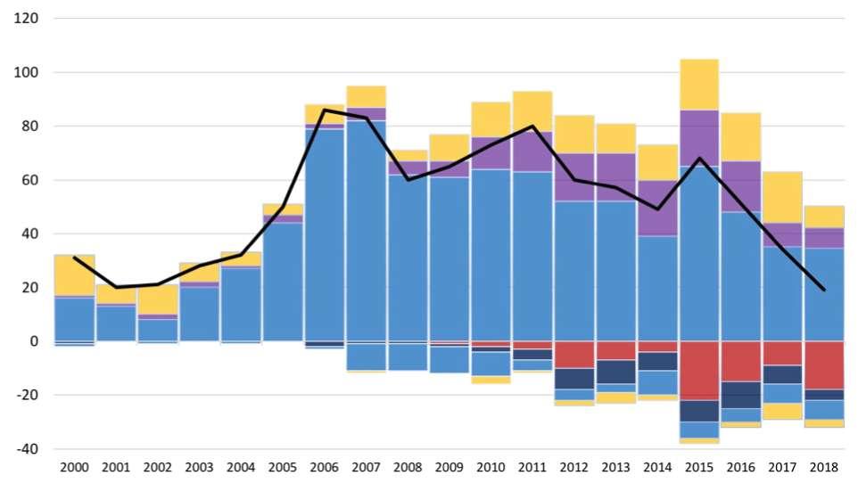 Capacités (GW) de centrales à charbon dans le monde ajoutées (au-dessus de zéro) et retirées (en dessous de zéro) par année. Bleu : Chine. Violet : Inde. Jaune : reste du monde. Rouge : USA. Bleu foncé : UE. © Endcoal