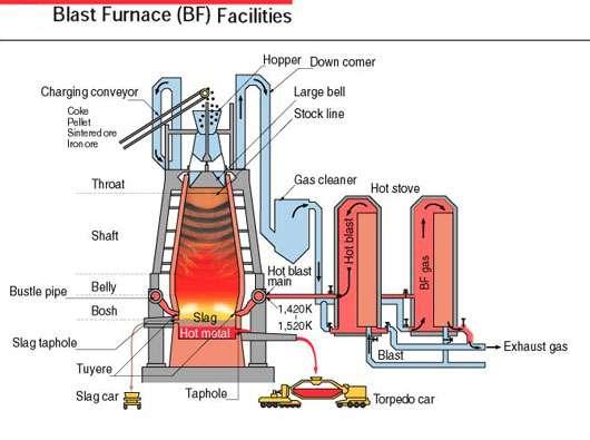 Le haut fourneau et ses annexes. © Mis à disposition gracieusement par energymanagertraining.com