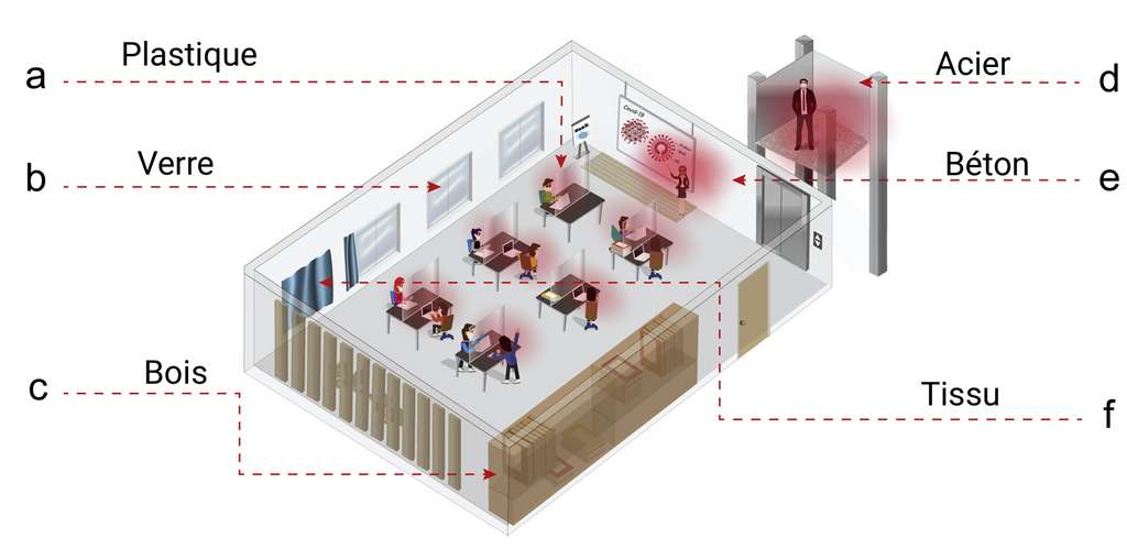 Le revêtement peut s'appliquer sur n'importe quelle surface. © Jiaxing Huang et al., Chem, 2021 , traduction C.D