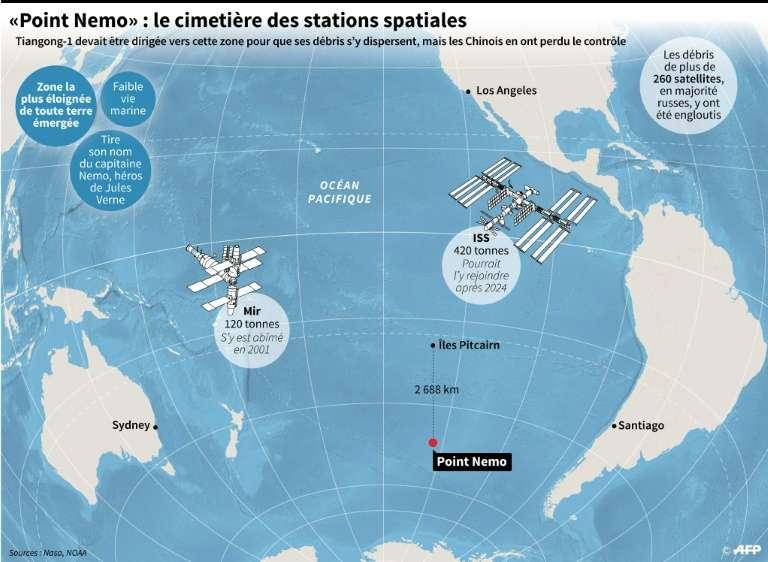 Localisation du « point de Nemo », une zone dans le Pacifique où plusieurs centaines d'engins spatiaux ont déjà sombré. Les restes de Tiangong-1 ont plongé non loin de cette région très large. © AlainBommenel, AFP
