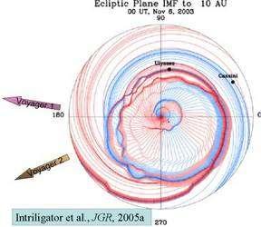 Une simulation des vents solaires sur le plan de l'écliptique, comme s'il était vu d'un endroit situé dans l'axe des pôles du Soleil, au centre (cliquer sur l'image pour l'agrandir). La Terre est le petit point noir que l'on distingue à 320° (quart inférieur droit). Publiée en 2005, cette carte est basée sur les données d'Ulysse et indique les trajectoires des deux sondes Voyager, qui ont atteint les limites de l'héliosphère. Elle montre le champ magnétique solaire (en bleu) et la distribution des vents solaires (en rouge). Les résultats d'Ulysse ont démontré une structure en spirale, visible sur cette image. © Intriligator, D.S. et al.