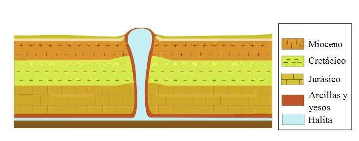 Le dôme salin de Napoleonville est composé d'halite (en bleu sur l'image). Un dôme salin est extrudé (formé par pression) jusqu'à la surface terrestre en raison de la pression exercée par les couches rocheuses accumulées sur la couche d'halite. La légende est en espagnol : Mioceno (Miocène), Cretácico (Crétacé), Jurásico (Jurassique), Arcillas y yesos (argiles et gypse), Halita (halite). © Heriberto Arribas Abato, Wikimedia, cc by sa 3.0