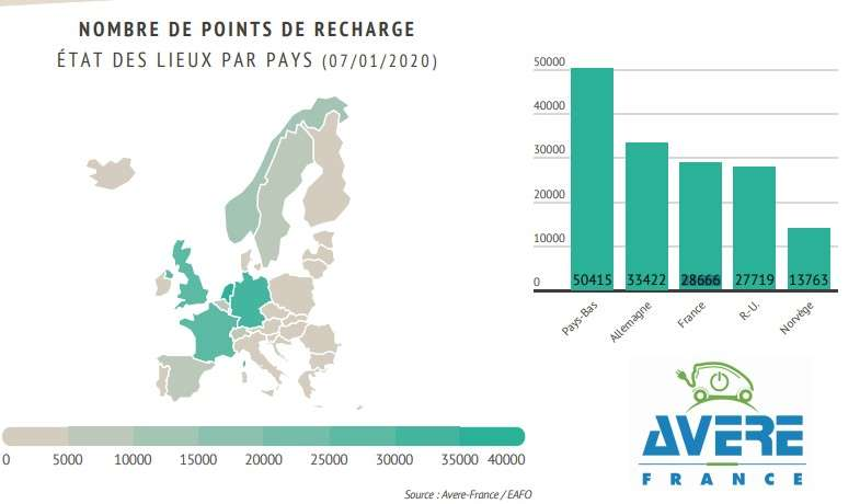 Le nombre de points de recharge en Europe au 7 janvier 2020. © Avere-France, Eafo