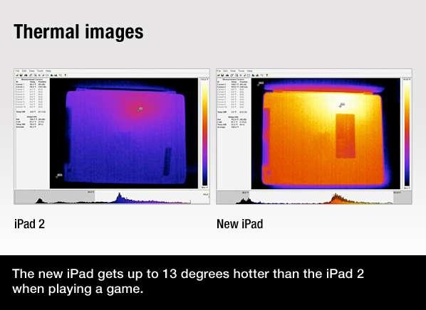 La caméra thermique du laboratoire de Consumer Reports a relevé le point le plus chaud à l'angle opposé à celui du haut-parleur de l'appareil. C'est à l'endroit où a été placé le processeur de la tablette. La différence de couleur montre l'élévation de la température du nouvel iPad par rapport à l'iPad 2. © Consumer Reports