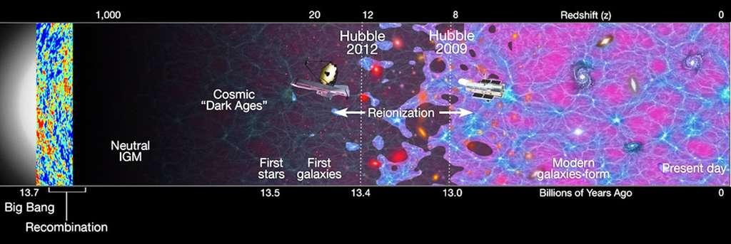 Une chronologie de l'univers observable avec en bas les dates en milliards d'années et en haut le décalage spectral vers le rouge des objets observés. De 2009 à 2012, les observations de Hubble ont permis de se rapprocher de la période où a commencé la formation des premières galaxies. Il faudra attendre le successeur de Hubble pour vraiment explorer ces territoires de la fin des âges sombres. © Nasa, Esa