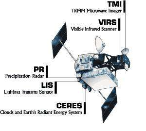 Le satellite de la mission TRMM et ses deux capteurs micro-ondes actifs et passifs (Crédit : NASA)