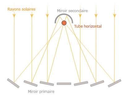 Principe de fonctionnement d'un « concentrateur Fresnel ». © Ecocourses