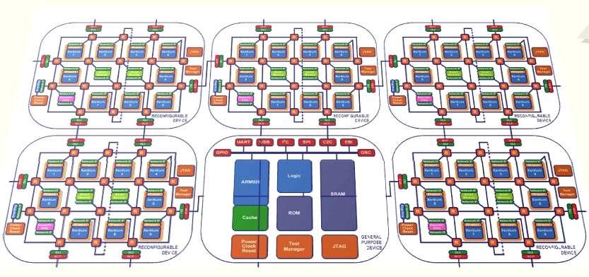 L'architecture processeur mise au point par le consortium peut gérer simultanément jusqu'à quarante-cinq cœurs Xentium. Cinq puces RFD sont pilotées par un processeur central de type ARM. © Crisp